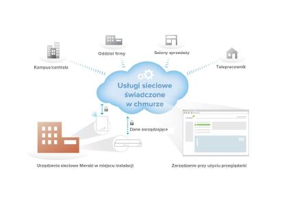 internet.pl-meraki-cloud