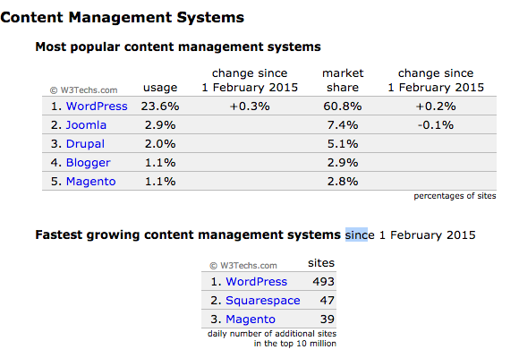 CMS-udzial-w-rynku-2015