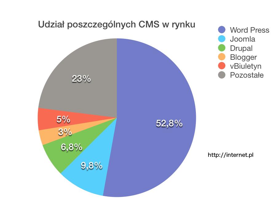 Narzędzia CMS - udział w rynku stron WWW