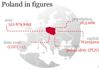 poland_in_figures