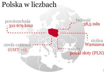 polska_w_liczbach