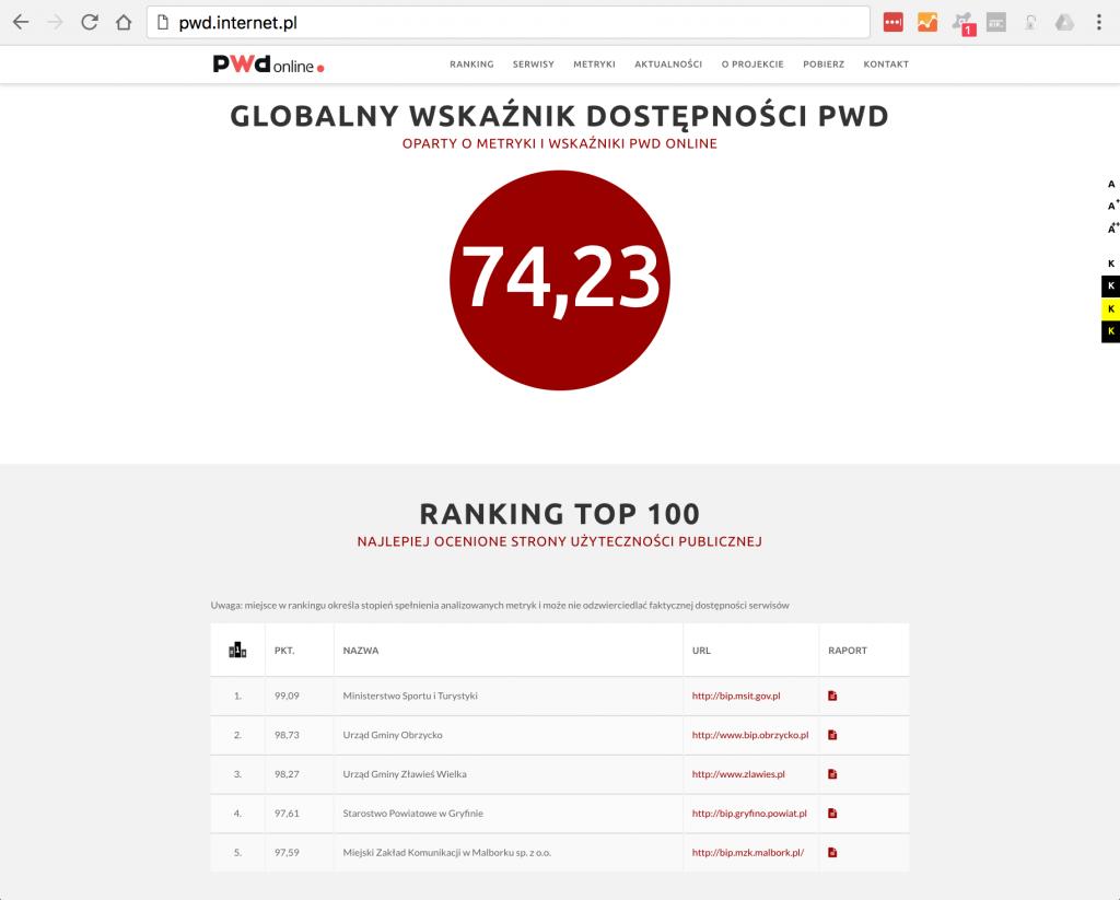 PWD internet.pl ranking Luty 2017