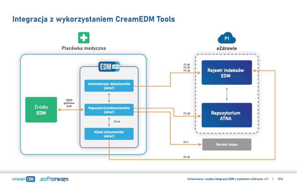 Integracja EDM z P1